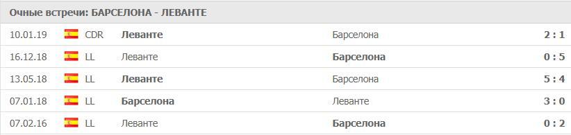 Прогноз на матч Барселона – Леванте 17.01. Кубок Испании 3