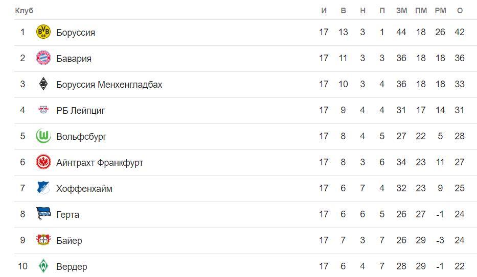 Прогноз на матч Чемпионата Германии Хоффенхайм – Бавария 18.01 2