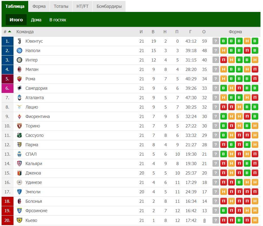 Прогноз на четвертьфинал кубка Италии Фиорентина – Рома 1