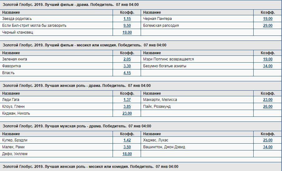 Ставки на Евровидение 2019 и другие неспортивные события у букмекеров 6