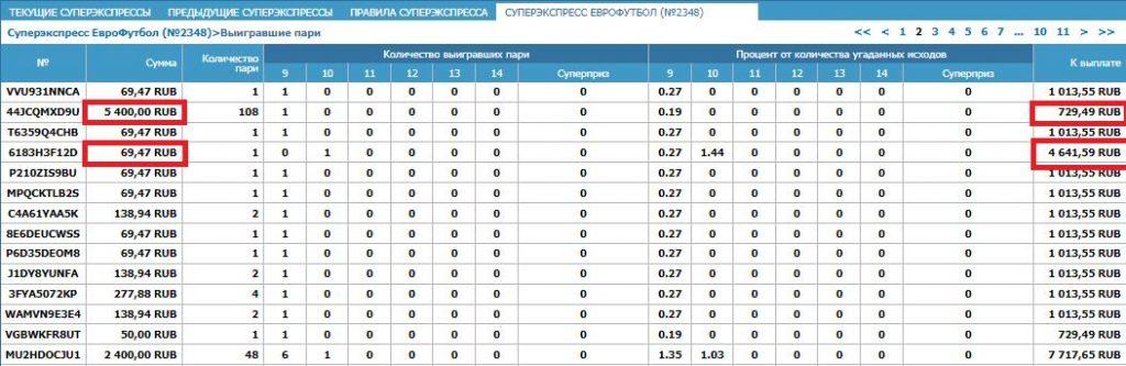 Суперэкспресс от Бетсити (еврофутбол и хоккей) что такое, как рассчитывается, нюансы 8