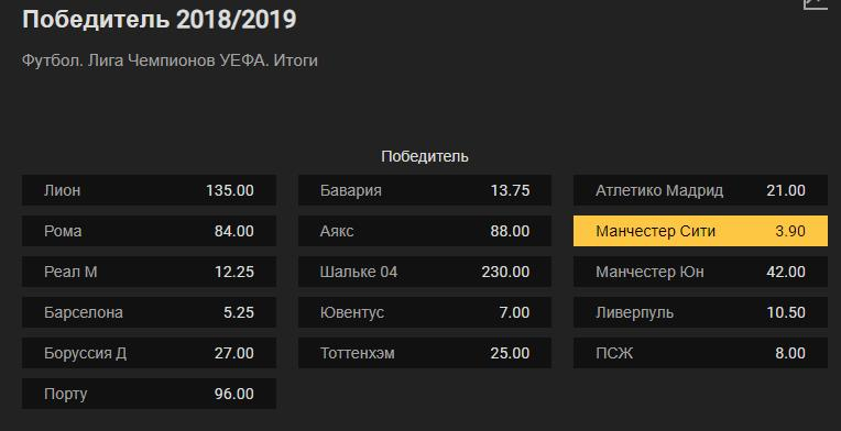 УЕФА 2019 ставки и коэффициенты на ЛЕ и ЛЧ. Плей-офф и итоги 1