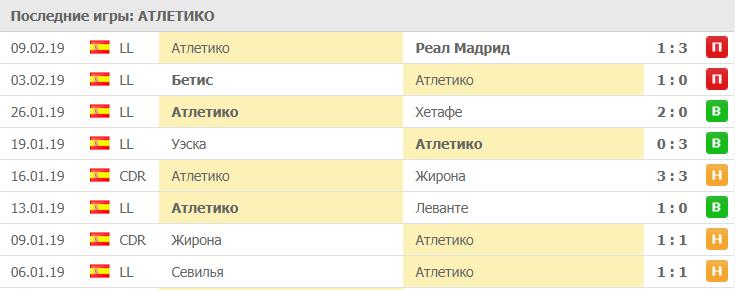 Прогноз на матч Лиги Чемпионов Атлетико – Ювентус 20.02 2