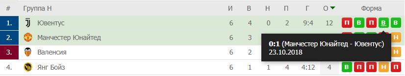 Прогноз на матч Лиги Чемпионов Атлетико – Ювентус 20.02 3