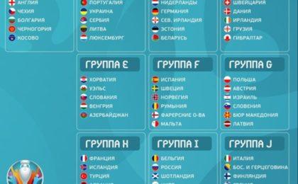 Евро 2020 отборочный этап (квалификация) по футболу. Группы после жеребьевки 1