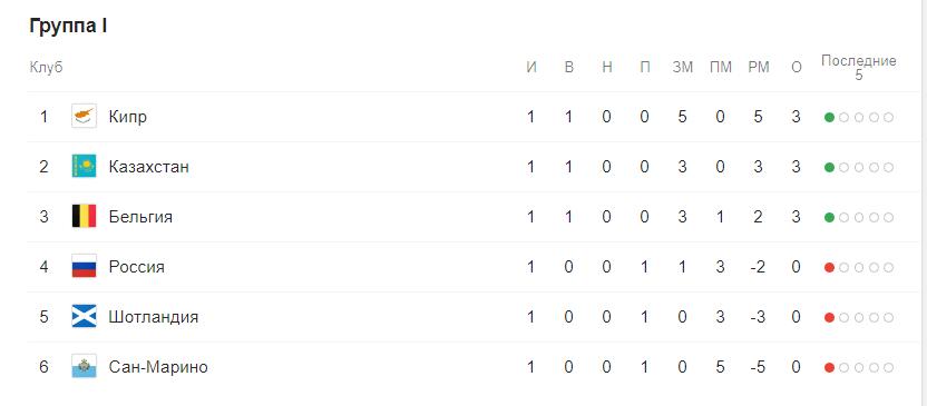 Евро 2020 отборочный этап (квалификация) по футболу. Группы после жеребьевки 10