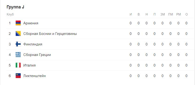 Евро 2020 отборочный этап (квалификация) по футболу. Группы после жеребьевки 11