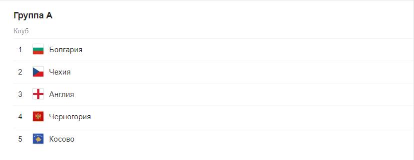 Евро 2020 отборочный этап (квалификация) по футболу. Группы после жеребьевки 2