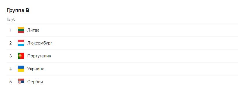 Евро 2020 отборочный этап (квалификация) по футболу. Группы после жеребьевки 3