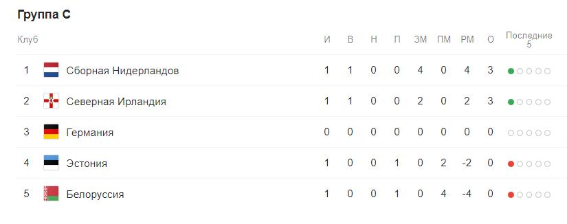 Евро 2020 отборочный этап (квалификация) по футболу. Группы после жеребьевки 4
