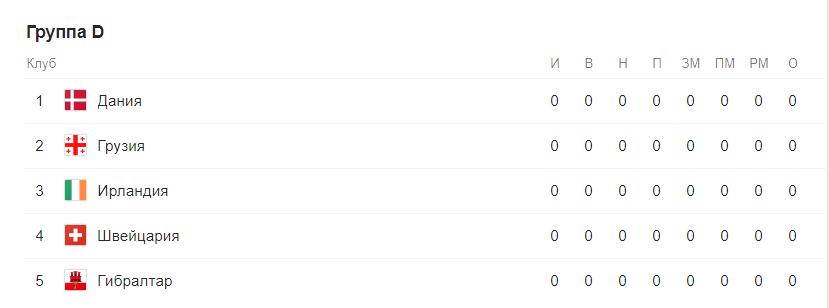 Евро 2020 отборочный этап (квалификация) по футболу. Группы после жеребьевки 5