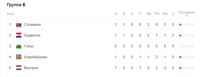 Евро 2020 отборочный этап (квалификация) по футболу. Группы после жеребьевки 6