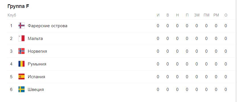 Евро 2020 отборочный этап (квалификация) по футболу. Группы после жеребьевки 7
