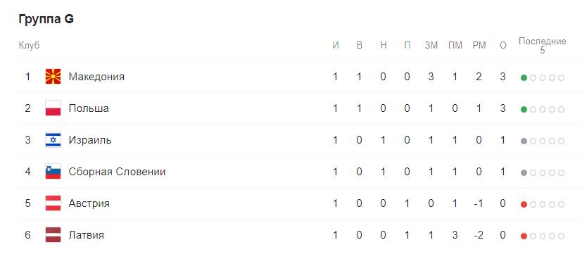 Евро 2020 отборочный этап (квалификация) по футболу. Группы после жеребьевки 8