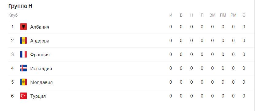 Евро 2020 отборочный этап (квалификация) по футболу. Группы после жеребьевки 9