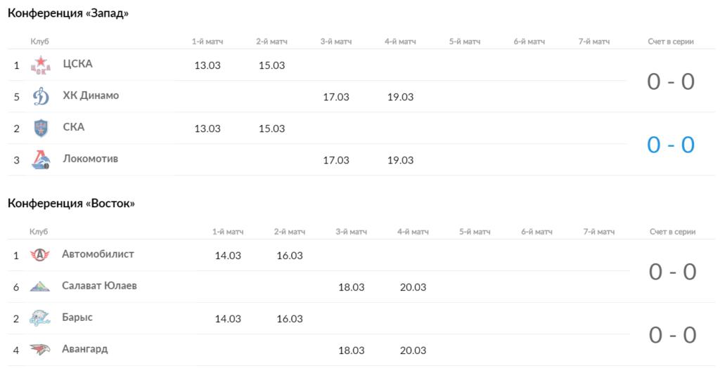 Кубок Гагарина ¼ финала КХЛ – кто и когда играет за выход в полуфинал 2019 1