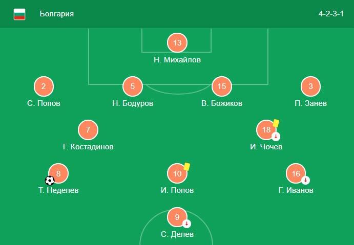 Отборочные матчи Евро 2020 Черногория - Англия 25 марта 3