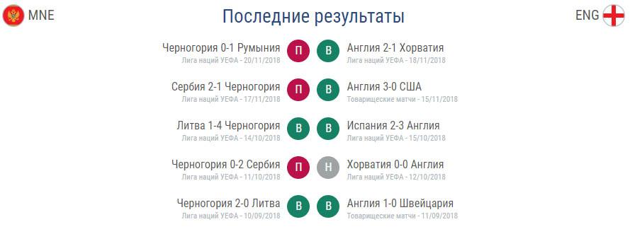 Отборочные матчи Евро 2020 Черногория - Англия 25 марта 5
