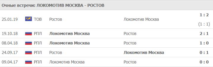 ПОЛУФИНАЛ КУБКА РОССИИ ПО ФУТБОЛУ 2019 (12 ФИНАЛА) 2