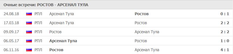 ПОЛУФИНАЛ КУБКА РОССИИ ПО ФУТБОЛУ 2019 (12 ФИНАЛА) 3