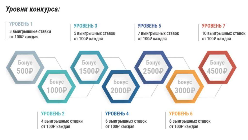 Париматч бонус 15000 рублей за ставки на КХЛ плей-офф 2019 2