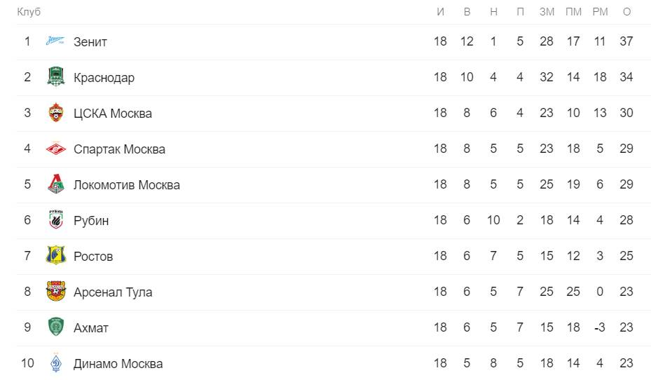Прогноз на ¼ финала кубка России Рубин – Локомотив М 06.03 2