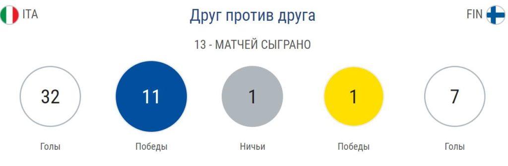 Прогноз на матч Евро 2020 Италия – Финляндия 23.03 4