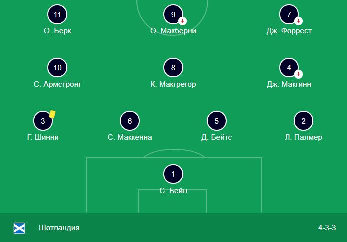 Прогноз на матч Евро 2020 Казахстан – Россия 24.03 2