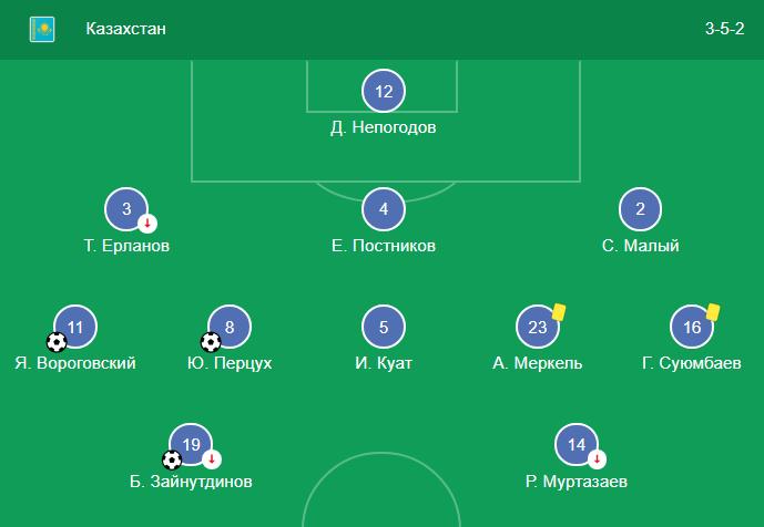 Прогноз на матч Евро 2020 Казахстан – Россия 24.03 3
