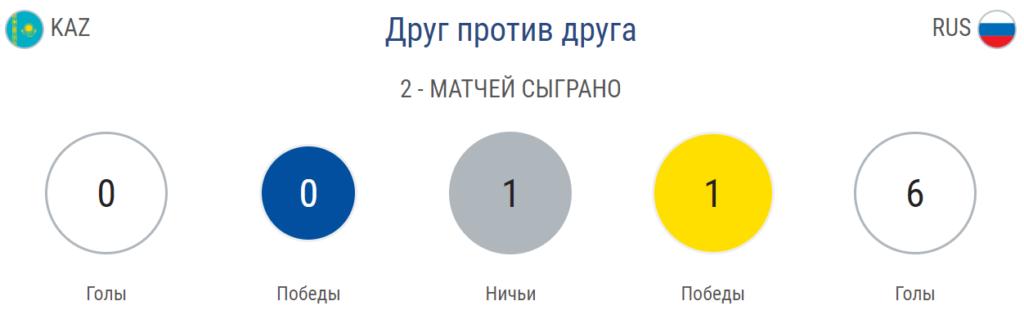 Прогноз на матч Евро 2020 Казахстан – Россия 24.03 5
