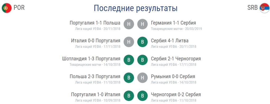 Прогноз на матч Евро 2020 Португалия – Сербия 25.03 2