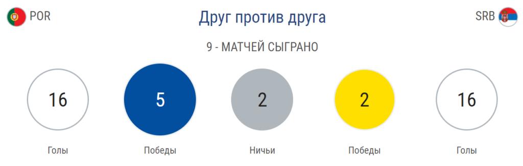 Прогноз на матч Евро 2020 Португалия – Сербия 25.03 4