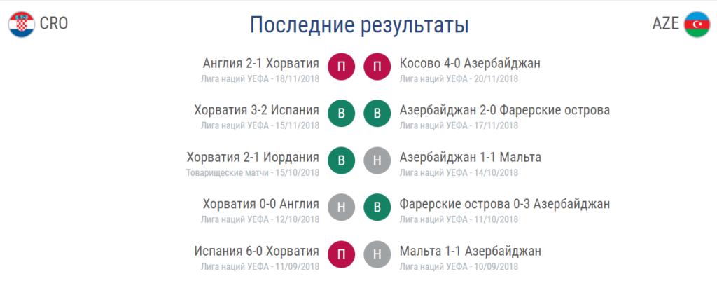 Прогноз на отборочный матч Евро 2020 Хорватия – Азербайджан 21.03 3