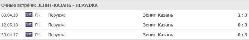 Прогнозы и ставки на волейбол. Лига Чемпионов. Ответный матч Зенит Казань – Перуджа 3
