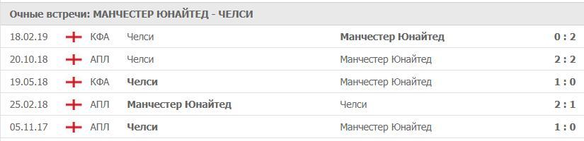 Прогноз на игру Манчестер Юнайтед − Челси 28.04.2019 3