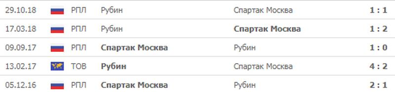 Прогноз на игру Спартак Москва − Рубин 29.04.2019 3