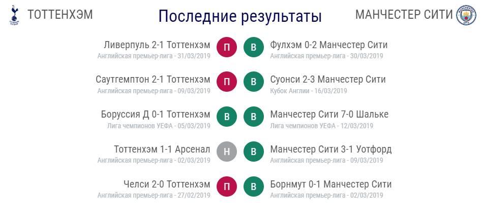 Прогноз на матч ¼ финала Лиги Чемпионов Тоттенхэм – Манчестер Сити 1