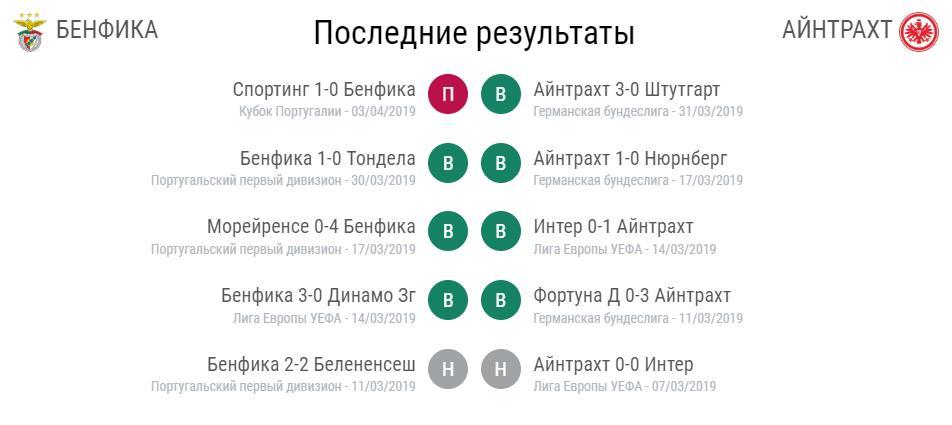 Прогноз на матч Лиги Европы 14 Бенфика – Айнтрахт 2