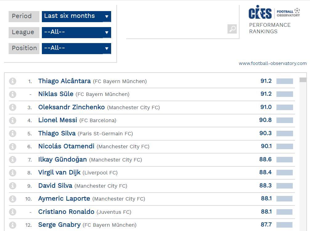 Роналду не вошёл в 10-ку лучших, а Зинченко опередил Месси 1