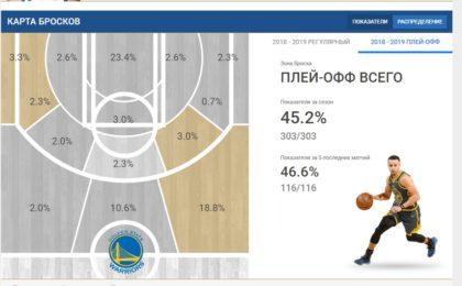 Как ставить на тоталы НБА игроков 7