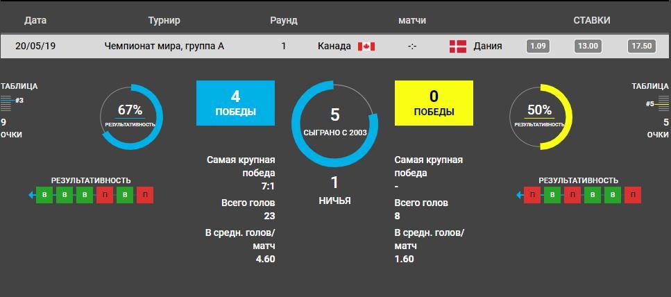 Прогнозы на матч чемпионата Мира по хоккею 2019 Канада – Дания 3