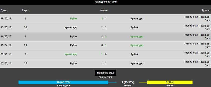 Прогноз на игру Краснодар − Рубин 26.05.2019 3