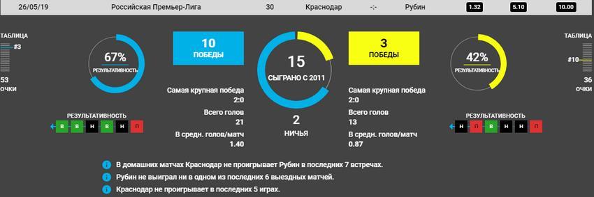 Прогноз на игру Краснодар − Рубин 26.05.2019 4