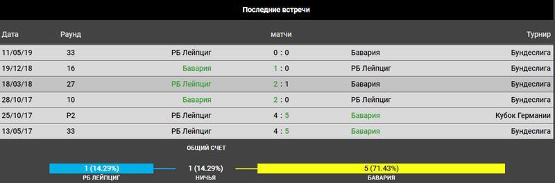 Прогноз на игру РБ Лейпциг – Бавария Мюнхен 25.05.2019 3
