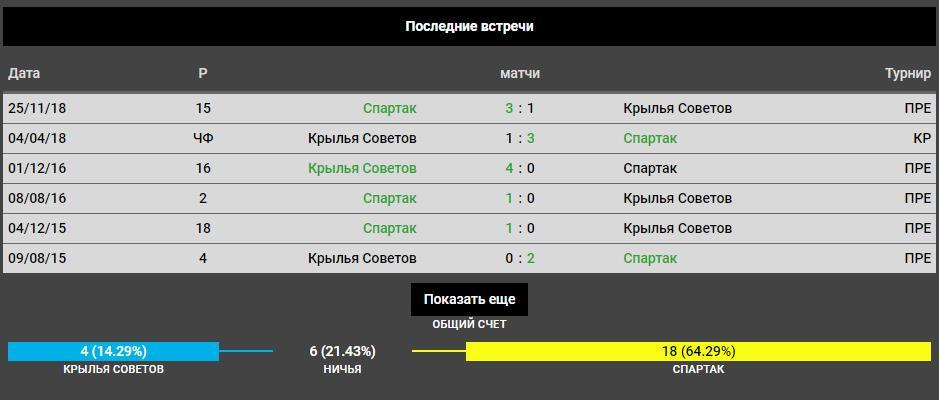 Прогноз на игру РПЛ Крылья Советов − Спартак 18.05.2019 3