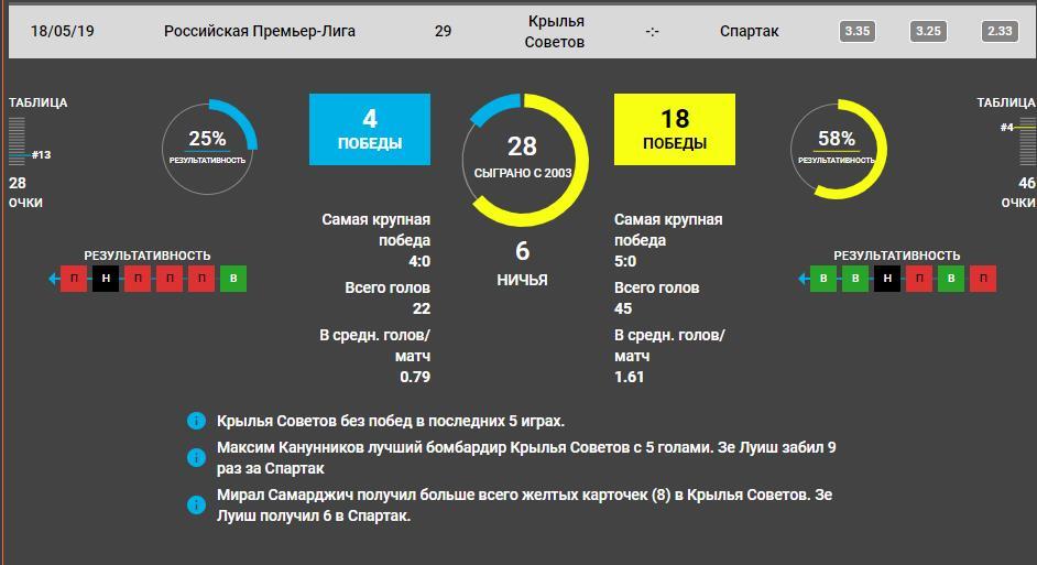 Прогноз на игру РПЛ Крылья Советов − Спартак 18.05.2019 4