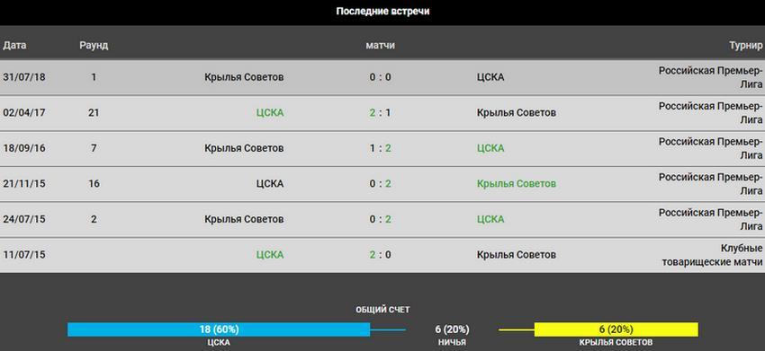 Прогноз на игру ЦСКА − Крылья Советов 26.05.2019 3