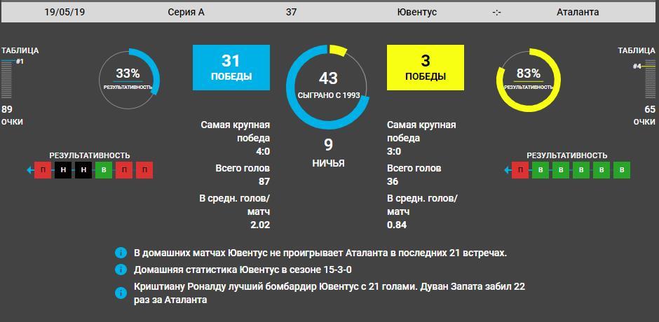 Прогноз на игру Ювентус − Аталанта 19.05.2019 3