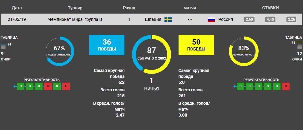 Прогноз на матч Чемпионата Мира по хоккею Швеция – Россия 3