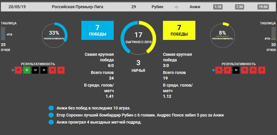 Прогноз на матч Чемпионата России по футболу Рубин - Анжи 3
